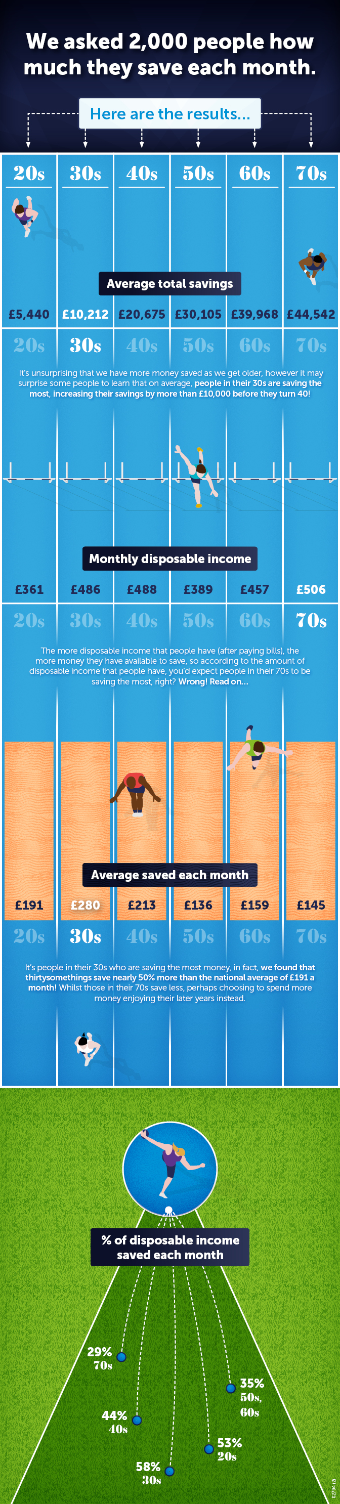 Infographic how much you should be saving by age